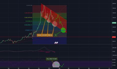 BTCUSD: BTC-Korrektur schon durch oder doch unter die 10K ?!?