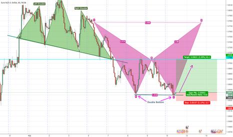 EURUSD: EURUSD Double bottom pattern