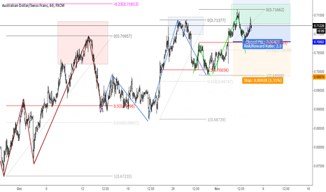 AUDCHF: Long filled.