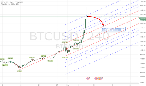 BTCUSD: PITCHFORK - CRYPTO BTCUSD TF H4 Dec 8th - 13th , 2017