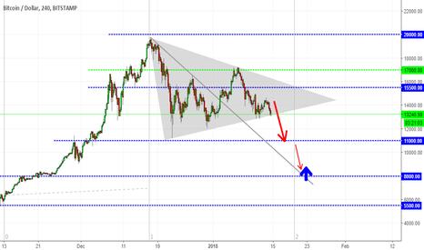 BTCUSD: Bitcoin / Dollar - sell
