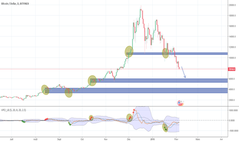 BTCUSD: Bitcoin heading south with no real support until it hit 5k-6k