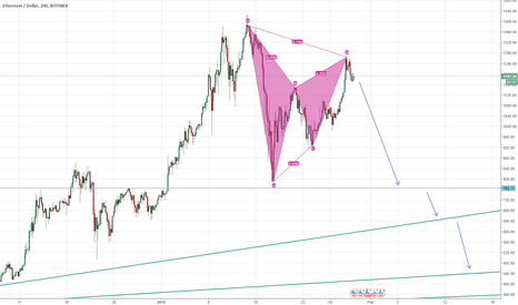 ETHUSD: Ethereum good opportunity to enter short, Bat pattern