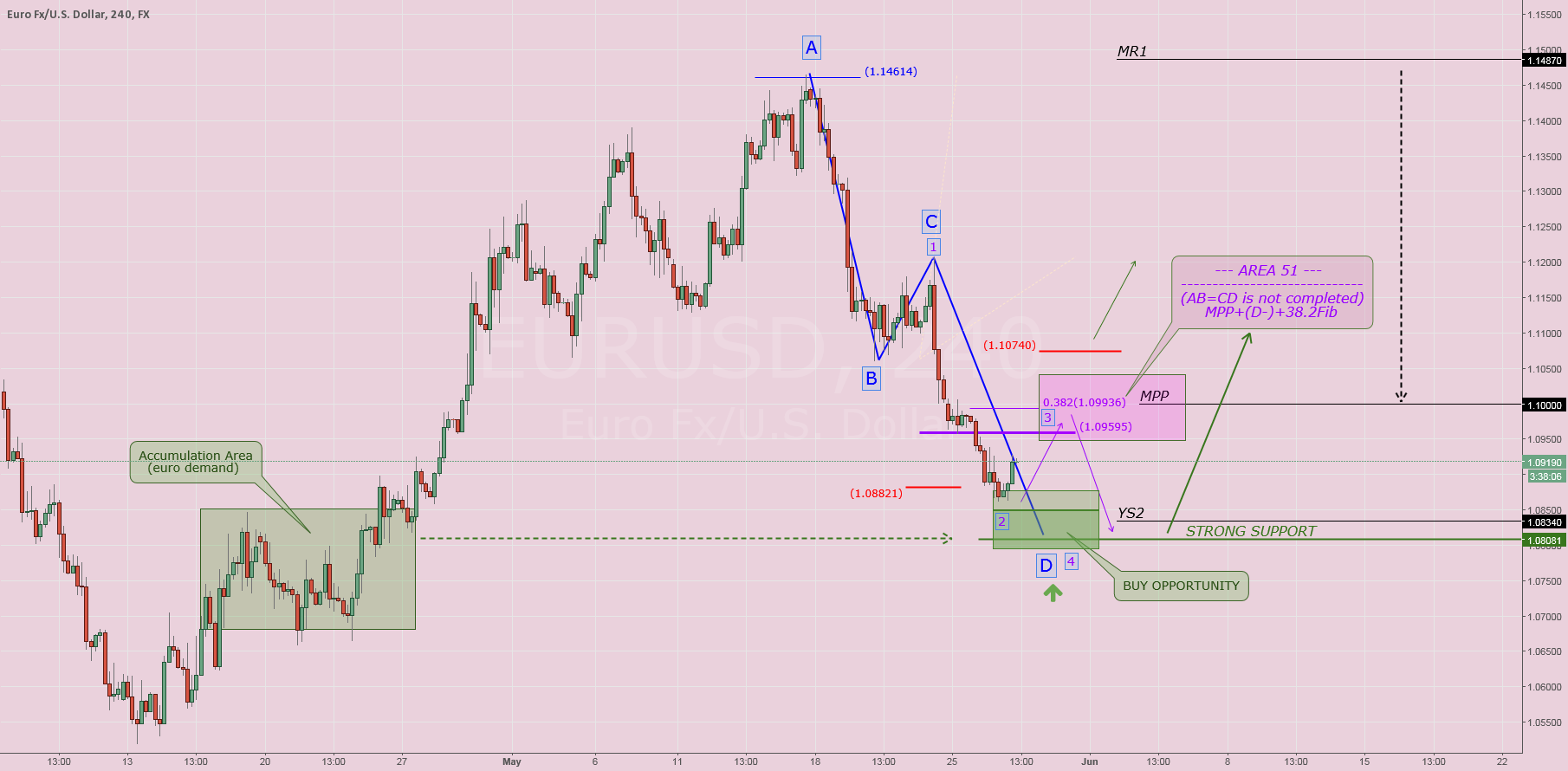 $EURUSD: Reverse pattern research (Part II)
