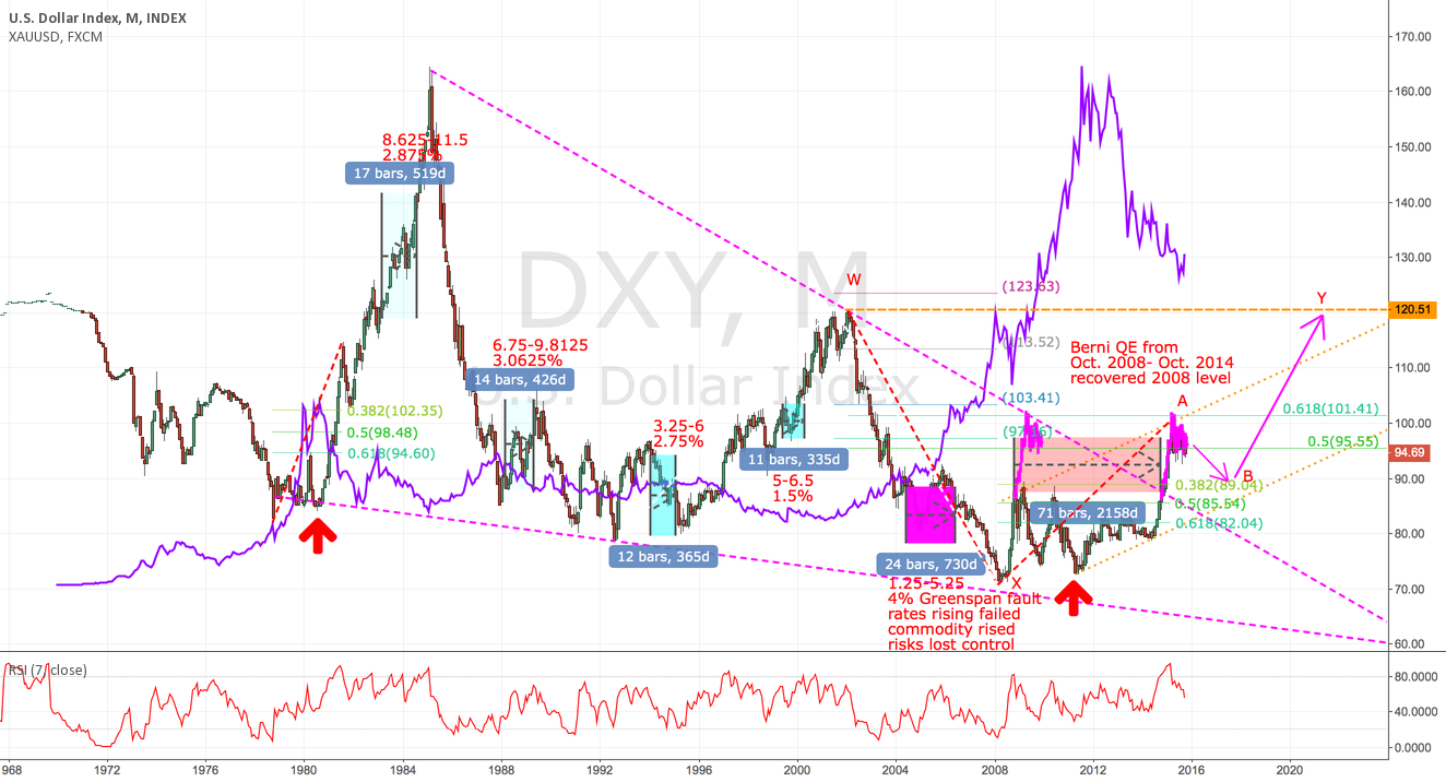 DXY LOOKS LIKE A COPY OF 1980'S english version