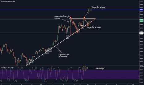 BTCUSD: Ascending Triangle on Bitcoin