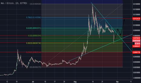 NEOBTC: Neo Chart