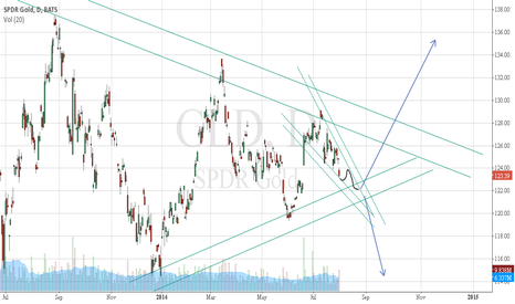 GLD: GLD, in September before Fed bond buying