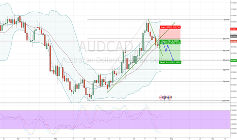 AUDCAD: AUDCAD Retracement Complete
