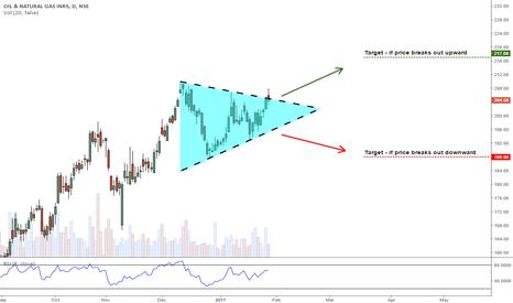 ONGC: Symmetrical Triangle on ONGC
