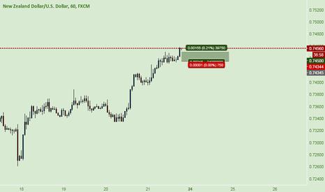 NZDUSD: NZD USD ~ Scalp setup Buy [B]