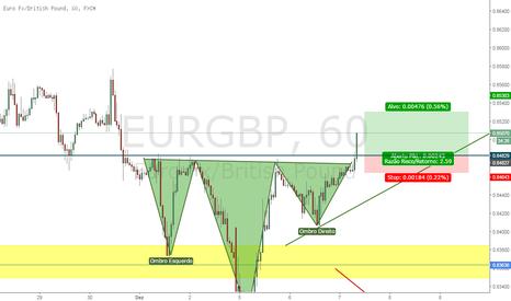 EURGBP: EUR/GBP - O.C.O