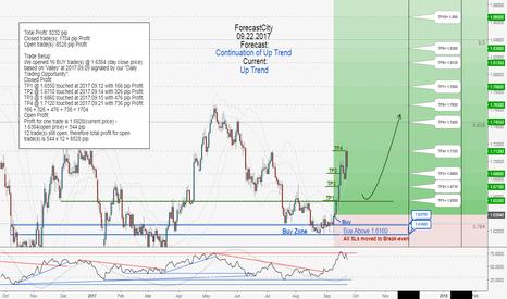 GBPAUD: GBPAUD weekly update:Total profit 8232 pips in 10 days