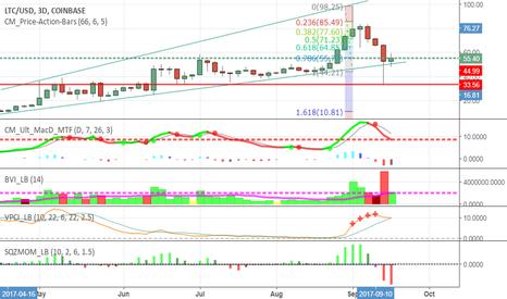 LTCUSD: LTC/USD - Short