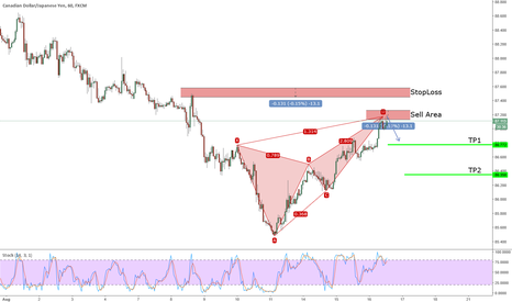 CADJPY: Active Bearish Deep Crab on CADJPY