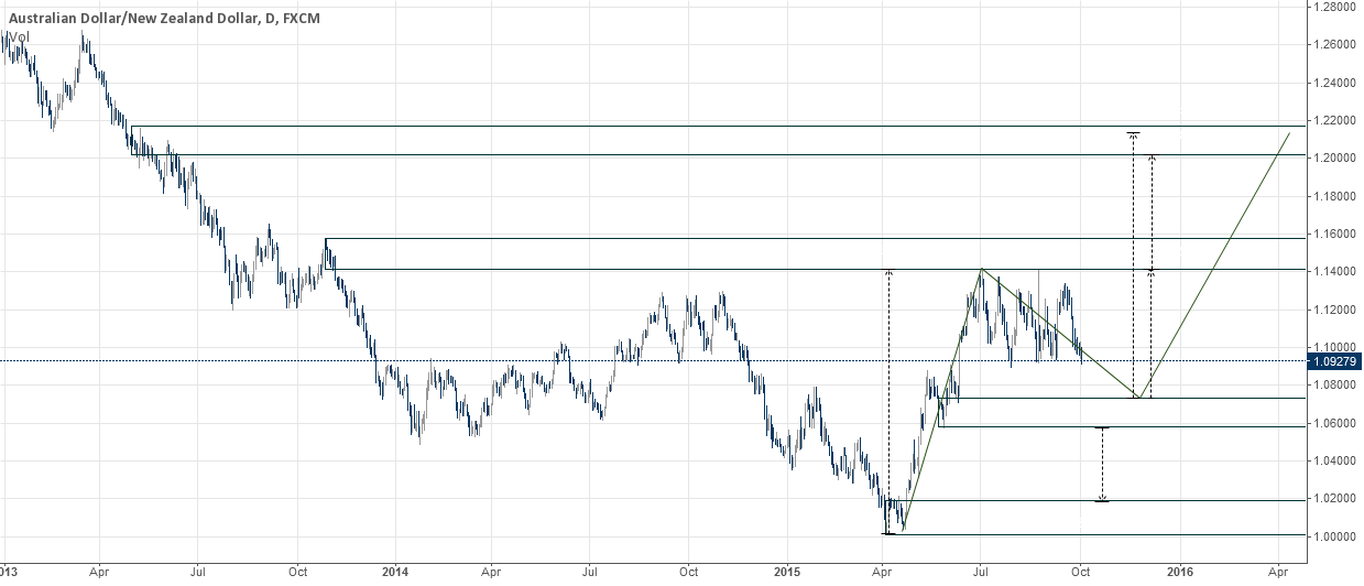 AUDNZD DAILY, LONG IDEA