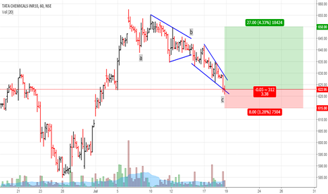 TATACHEM: Tata Chemicals: Buy set up