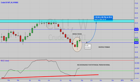 CL1!: We have nice setup for WTI long term trade.