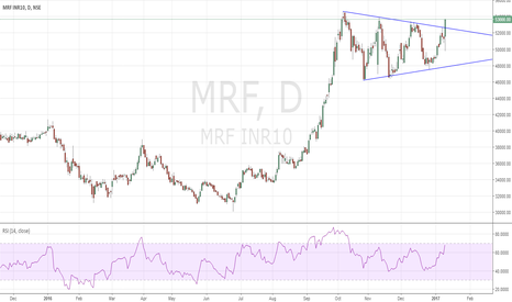 MRF:  Symmetrical Triangle breakout MRF