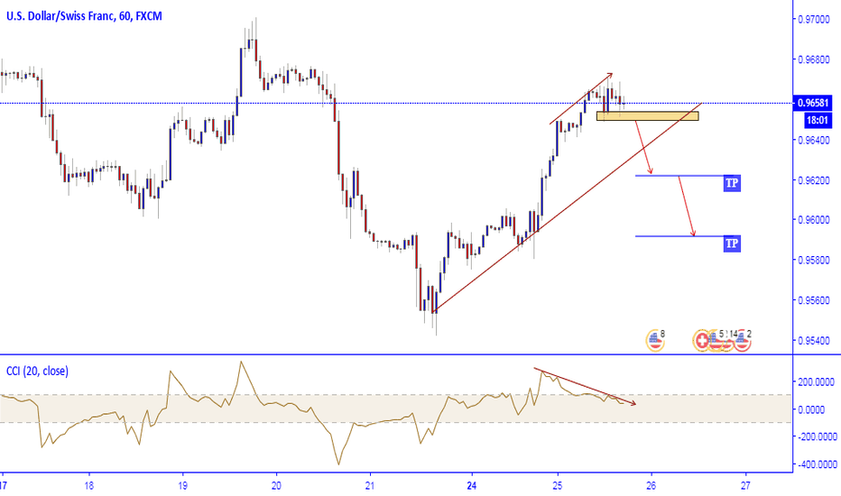 USDCHF: USDCHF watch for Sell
