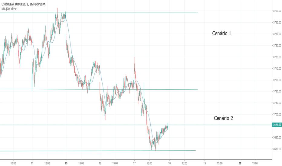 DOL1!: Póssivel consolidação do mercado do Dólar