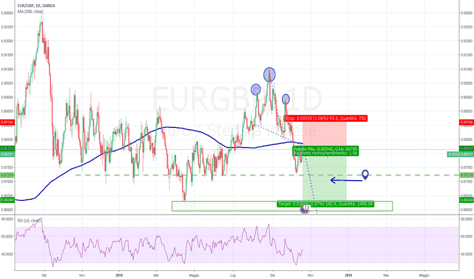 EURGBP: EUR/GBP head and shoulder