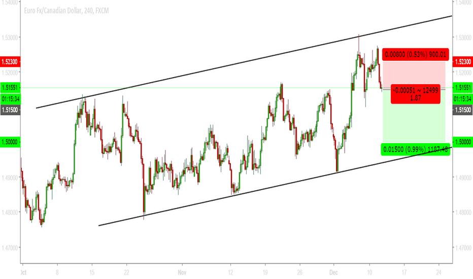 EURCAD: EURCAD - Short below 1.5150