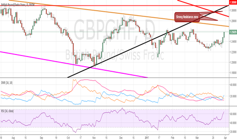 GBPCHF: GBPCHF the force is with the bulls