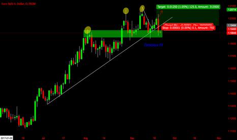 EURUSD: EUR/USD NO PROFIT / NO LOSS