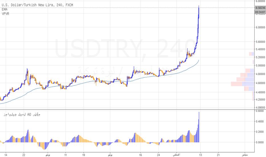 USDTRY: الليرة التركية تسقط بعنف امام الدولار الأمريكي