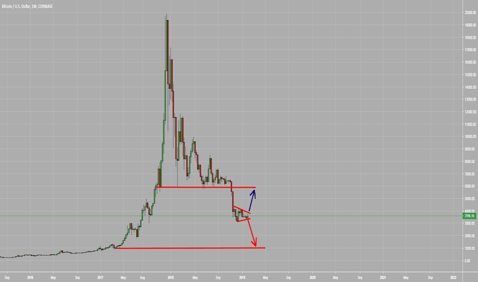 BTCUSD: Bitcoin: Not enough room on the upside