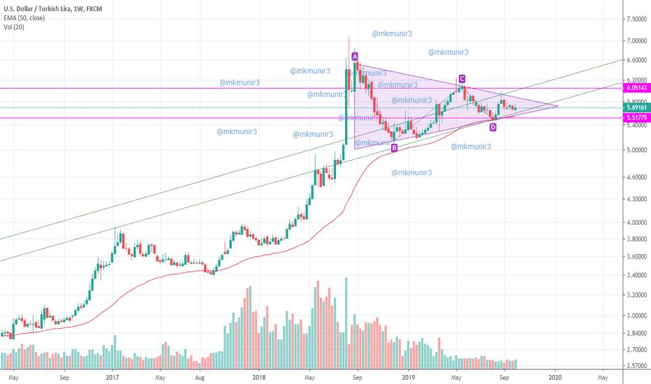 Usd Try Chart Dollar Lira Rate Tradingview India