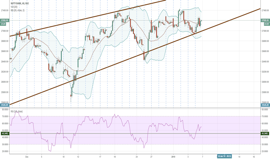 BANKNIFTY: BankNIfty trading is Consolidation pattern (Wedge),