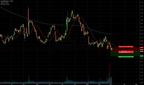 DDS: Short DDS < $51.93