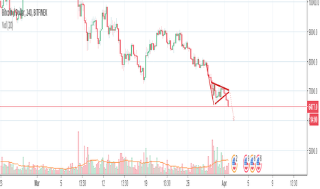 BTCUSD: bitcoin to 6k like a snake