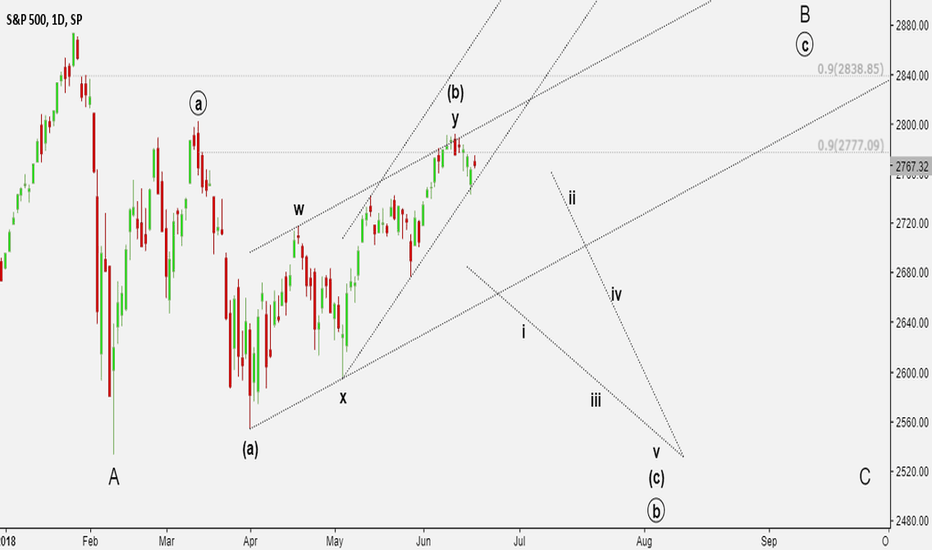 SPX: Complicating