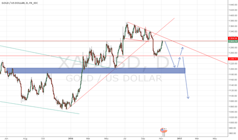 XAUUSD: POSSIBLE SHORT ON XAUUSD