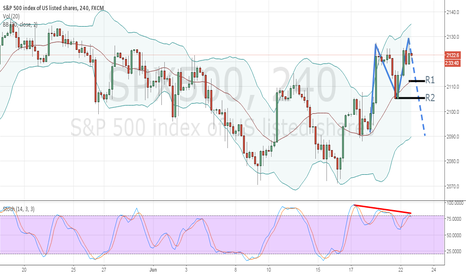 "SPX500: 4Hours ""M"" and Stochastic Bearish Divergence Again"