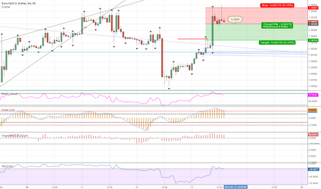 EURUSD: Short on EUR/USD 1hr