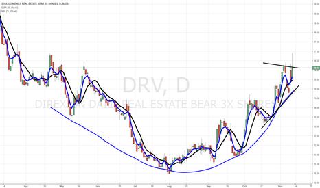 DRV: $DRV 3x Bear Real Estate