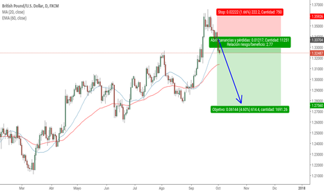 GBPUSD: GBPUSD SWING TRADING +600 PIPS