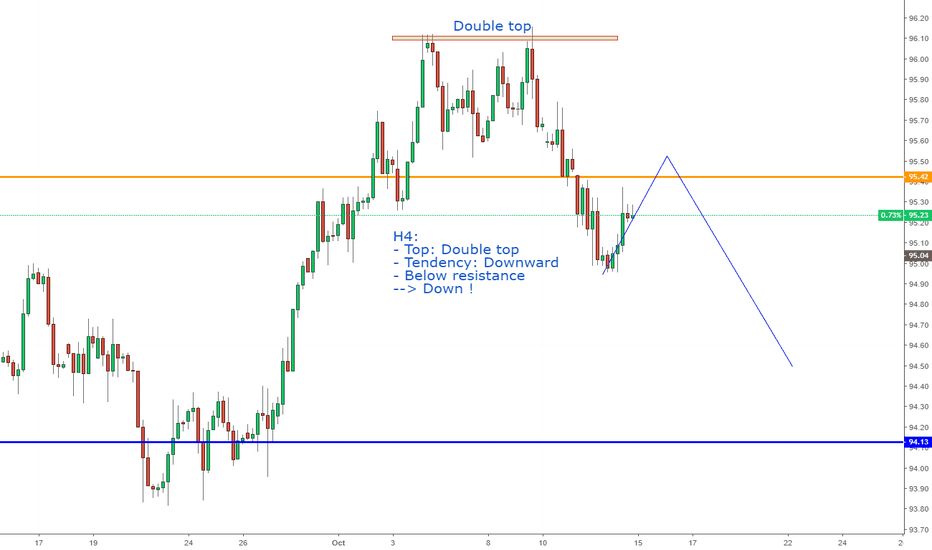 DXY: DXY, My view next week: Down !