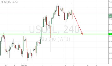 USOIL: WTI CRUDE OIL - 4H - Canh bán