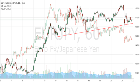 EURJPY: EURJPY Could Breakdown Tonight