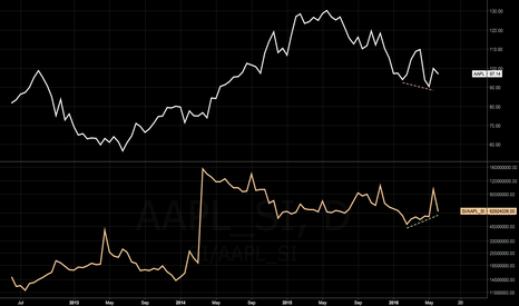 SI/AAPL_SI: $AAPL AND SHORT INTEREST