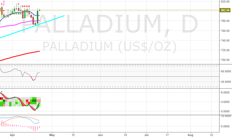 PALLADIUM: Palladium nice bounce off of upward trend line from 12/22/2016