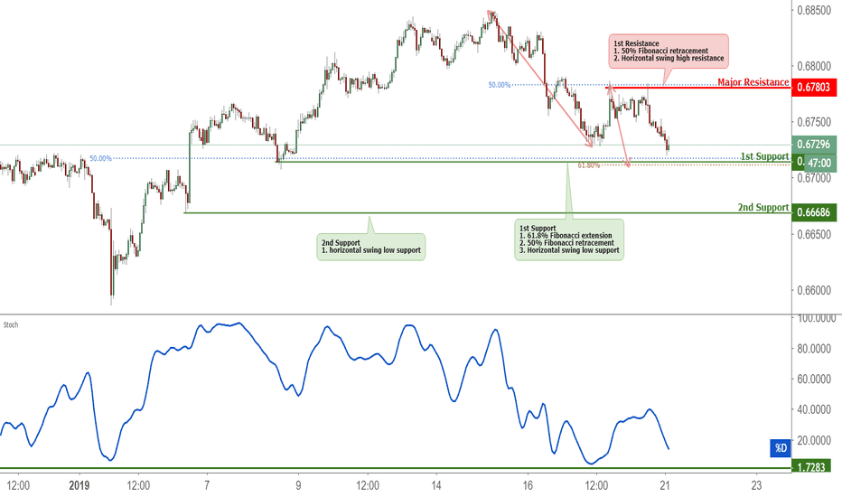NZDUSD: NZDUSD Approaching Support, Protential Bounce