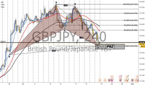 GBPJPY: GJ COMPLETION