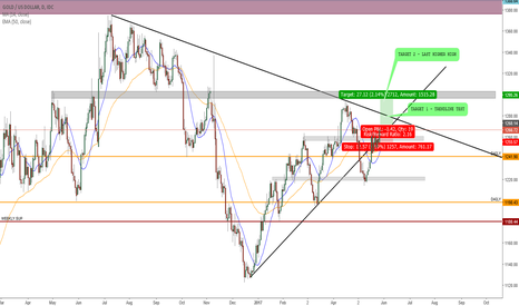 XAUUSD: LONG GOLD OPPORTUNITY