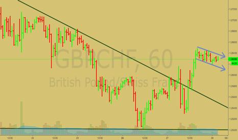 GBPCHF: GBPCHF Short term long position